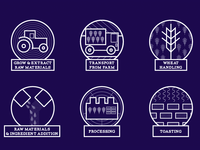 Icons for the Weet-bix Sustainability roadmap