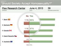 Equaldex: Full Survey Results