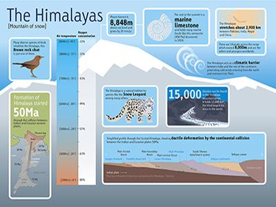 Himalaya Infographic