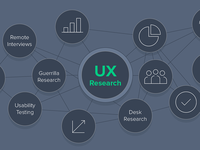 How to Conduct Effective UX Research – A Guide