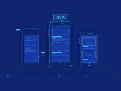 Ditch MVPs, Adopt Minimum Viable Prototypes (MVPr) usability product design user experience ui design ux design ux ui illustration