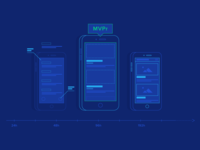 Ditch MVPs, Adopt Minimum Viable Prototypes (MVPr)