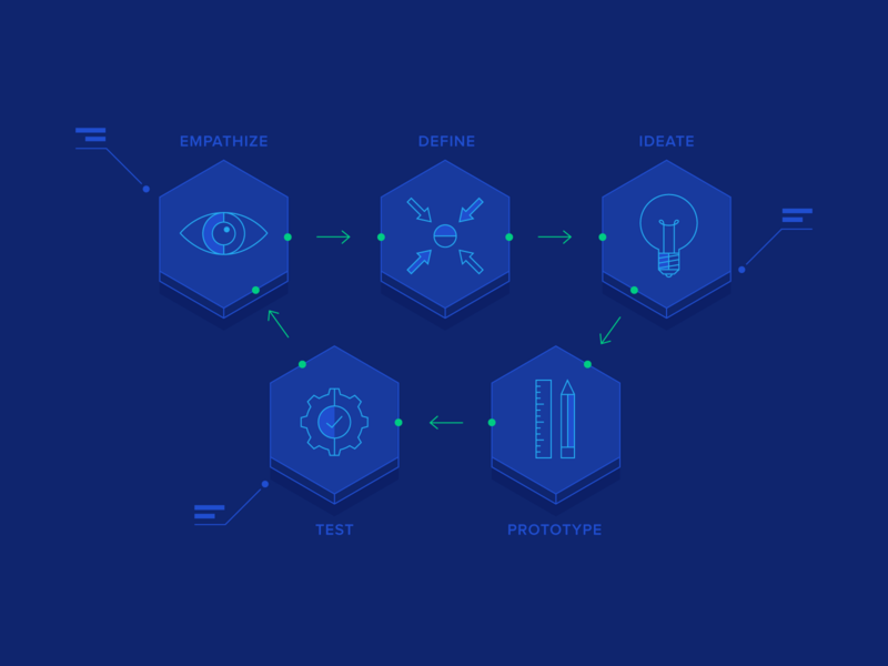 Breaking Down the Design Thinking Process. by Toptal Designers