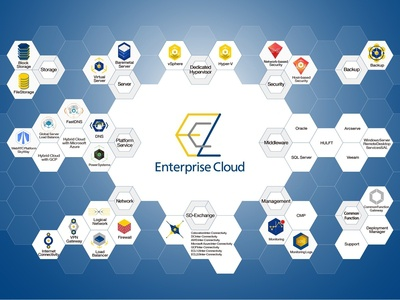 NTT communications Enterprisecloud2 Icon Branding