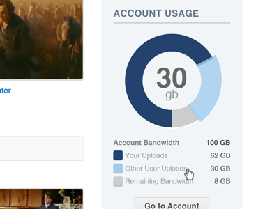 Account usage