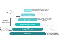 Pyramid Hierarchy