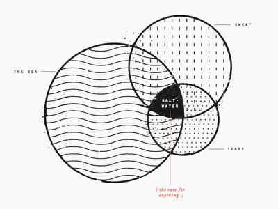 saltwater : the cure for anything  venn diagram infographic tumblr pattern circles
