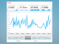 Solar Edge monitor graph