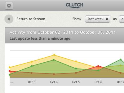 Clutch Mobile Graph mobile graph
