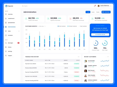 Square Sales Analytics dashboard design back end design admin panel administration dashboard ui kit ui kit icon set typography analytic dashboard website design