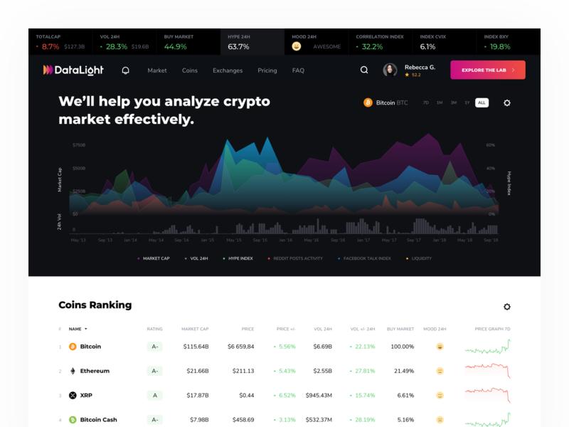 Cryptocurrencies Data Analytics Platform analytics platform datalight index hype dashboard cryptocurrency blockchain website design ux product ui kosov