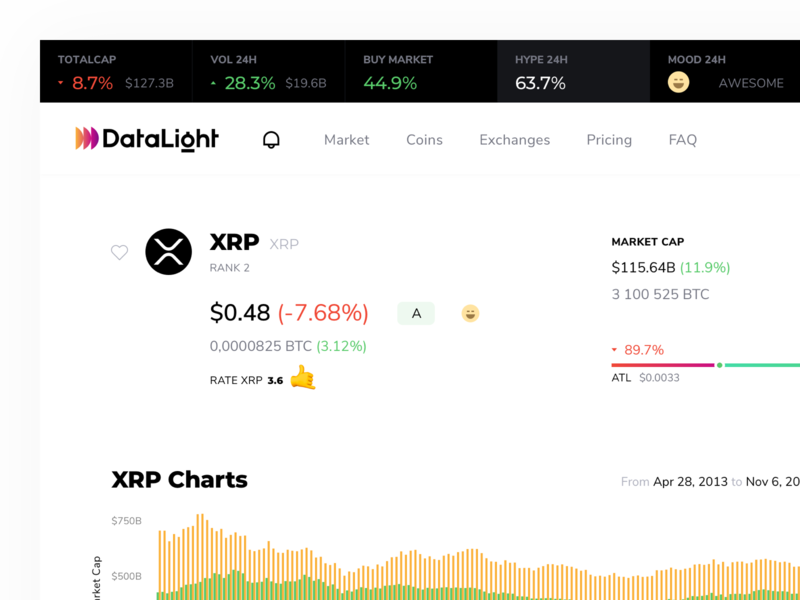 Coin Page Design lab index hype mood btc price chart marketcap crypto xrp datalight dashboard cryptocurrency blockchain website ux product minimal ui kosov