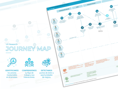 Journey Map - Mapeo del proceso de trabajo
