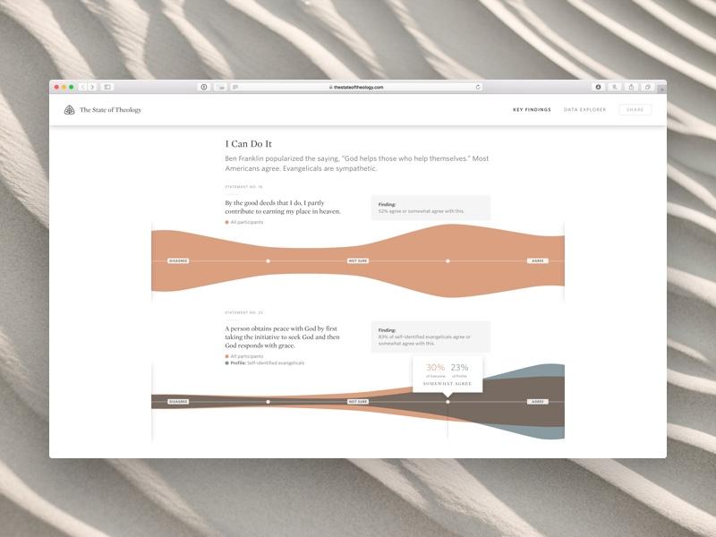 Ligoner • Article interactive app marketing ux ui whitney chronicle data vis visualization