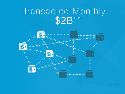 Wallet Transaction Visualization