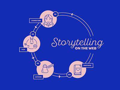 Storytelling on the Web narrative flow emotion plot illustration story alice in wonderland characters infographic presentation web storytelling