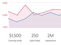 Chart for Iconfinder's seller dashboard