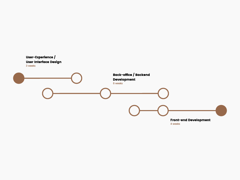 project timeline by diogo dantas dribbble dribbble