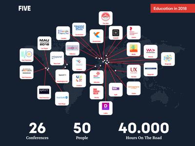 Five Education Infographics 2018 infographic design illustrator cc illustrator infographics illustration