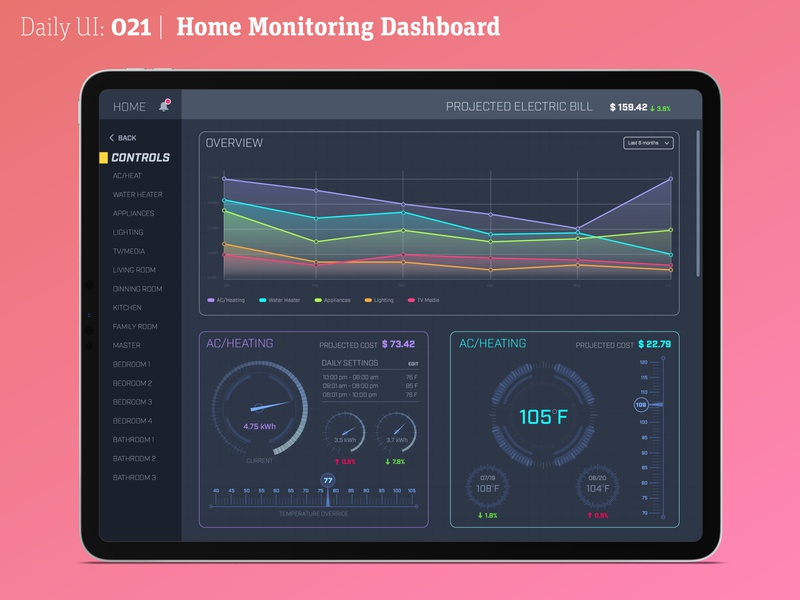 Daily UI 021 | Home Monitoring Dashboard