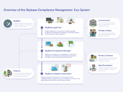SkyBase Eco-System service design overview info graphic compliance legal legal tech flat design service design infographic