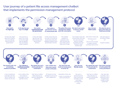 Giving healthcare providers access to your medical file medical app service design minimalism infographic user journey chatbot