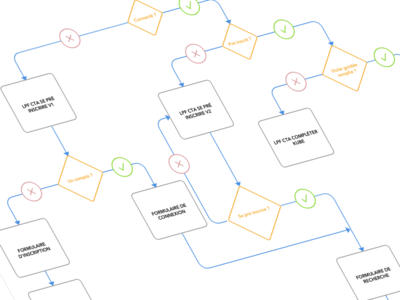 Chartflow color icons design flow taskflow flowchart workflow ux