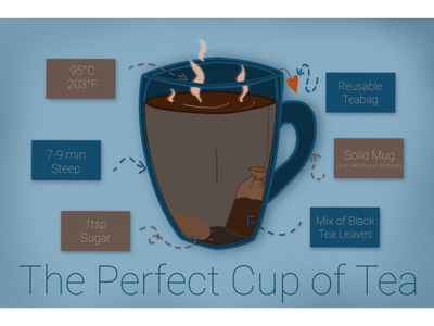 The Perfect Cup of Tea infographic graphic design tea