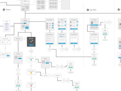 Wireflows flowchart flow product design ux wireframe diagram