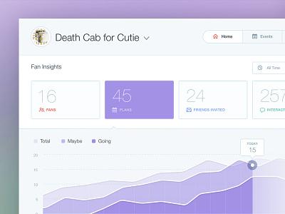 Analytics Dashboard data viz data visualization interface clean helvetica ui graph chart analytics dashboard