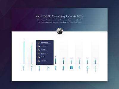 Company Connections rows graphik avatar data viz bar graph tooltip graph ux ui connections card module