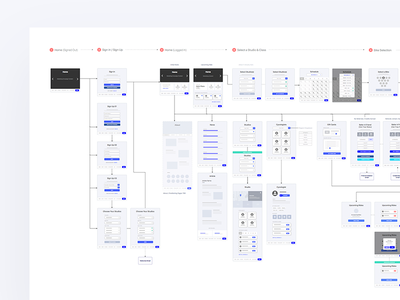Booking Platform Wireflow user flow system flow chart site map sitemap flowchart wireframe map product design ux ia