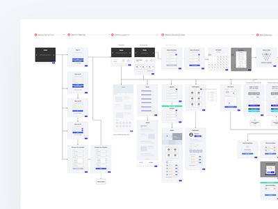 Booking Platform Wireflow