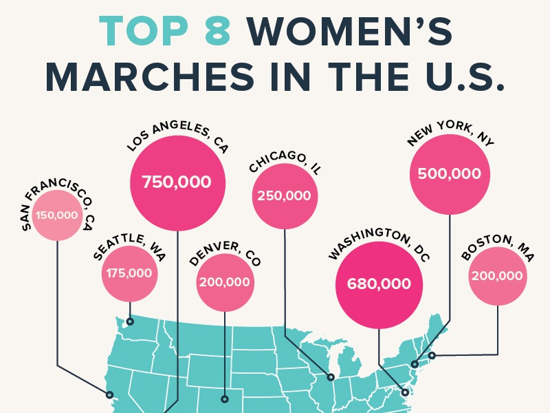 Women's March Numbers rights equality love ladies united states chart data viz cause trump protest march women