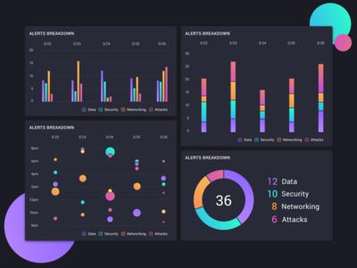 Data Visualization for Alerts