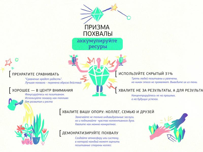 Praise flat design info graph infograhic infografik graphic artist vector illustration