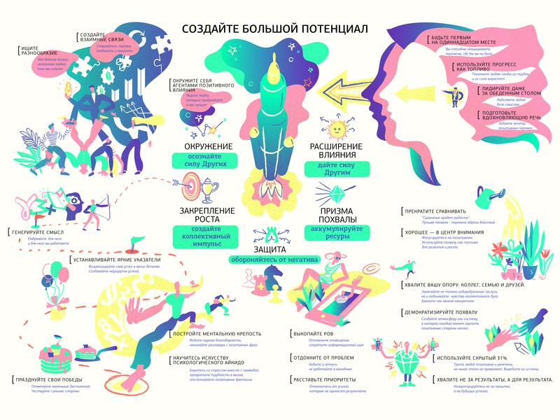 Createbigpotential Gradient infographics flat design infographic info graph infografik graphic artist vector illustration