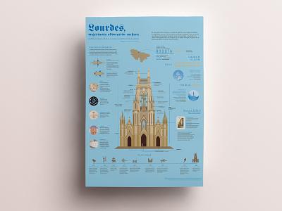Lourdes | Architecture infographic church architecture information architecture poster infograhic editorial design