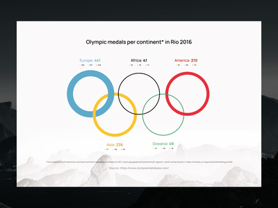 🥇 Olympic medals per continent in Rio 2016 illustration olympics dataviz
