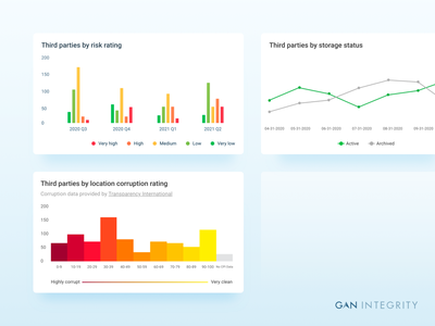 📈📊 Due Diligence Visualizations web design chart charts dataviz product design