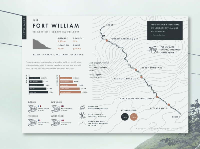 Storytelling With Data: Poster worldcup cycling mtb downhill poster design fort william mountain bike mountain bike poster mountain biking graphic  design branding design