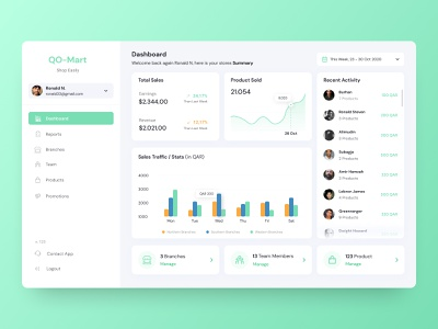 Managers Dashboard managers market daily ui mart dashboard template dashboard design dashboard app dashboard ui dashboad dashboard uidesigns uidesigner ux  ui ux uiux uidaily uid ui design uidesign ui