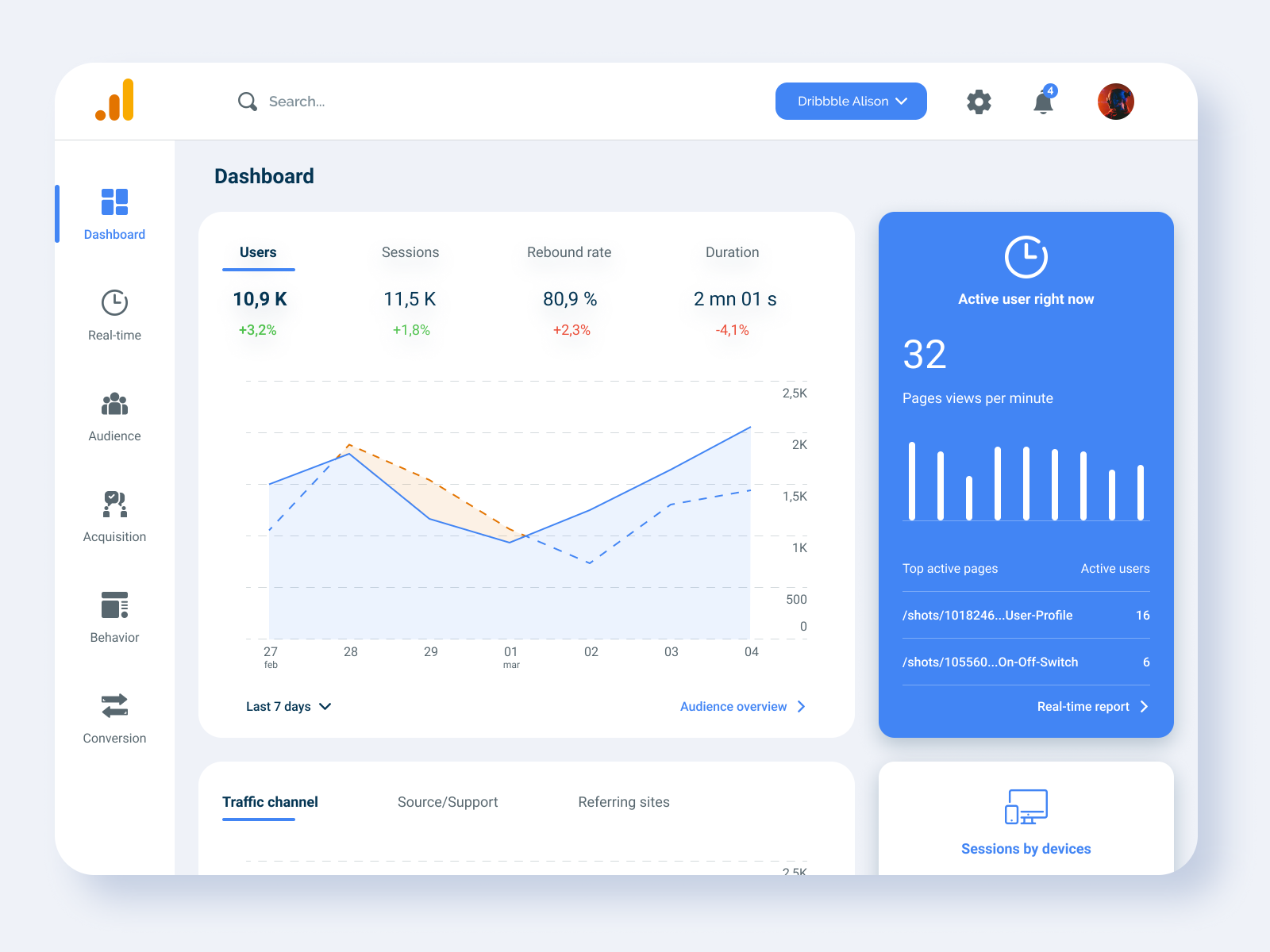 Daily UI #18 - Analytics Chats (Redesign Google Analytics) by Alison Danis on Dribbble
