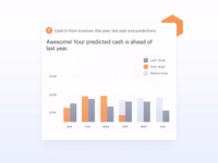 Business Forecasting Animations