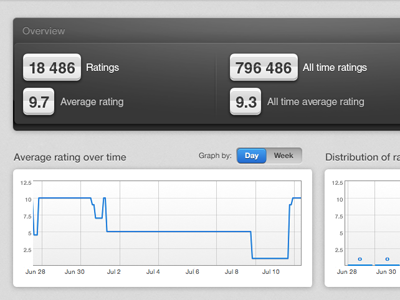 Charts nicereply ui redesign webapp