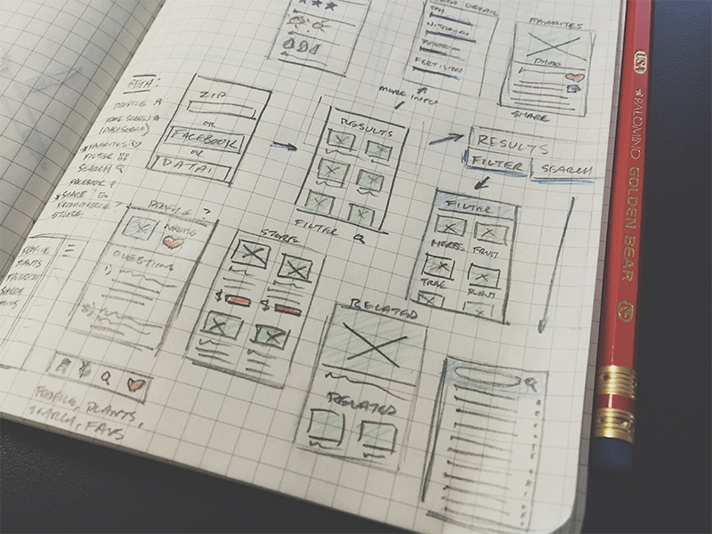 Wireframe Sketches notebook sketch layout wireframing wireframes