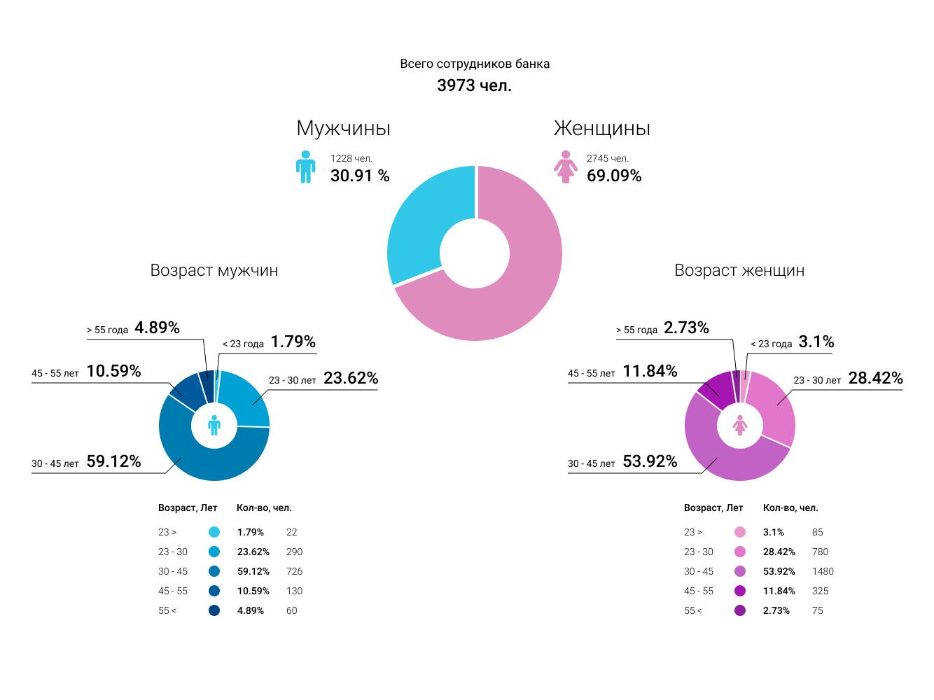 Bank employee. Infographics. demographics audience chart analytics chart infographics