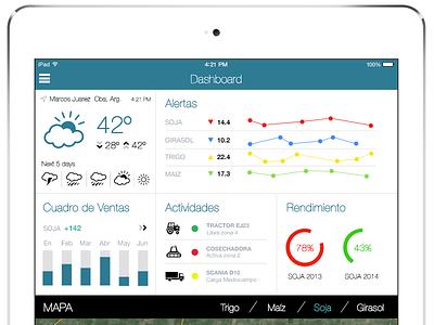 Dashboard - concept test ipad conceptdesigns