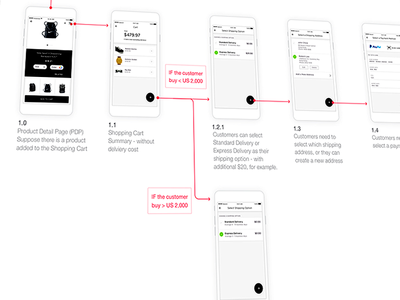 User Flow of check out process  check-out wireframes user-flow