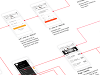 Userflow of a mobile website